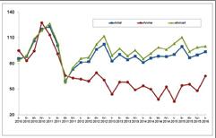 Đơn hàng máy ngành dệt cho thị trường nội địa Itali tăng trong quý 1